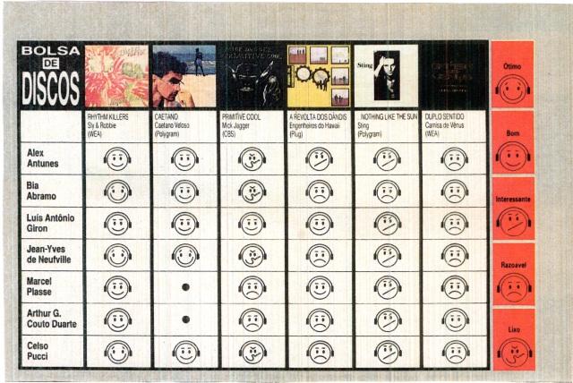 1987 - Revista Bizz (Bolsa de Discos)